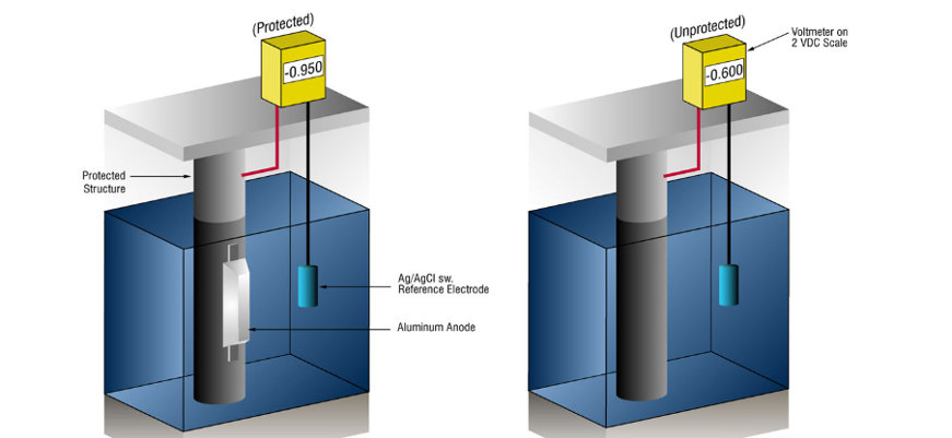 Elektrochemische Schutz von Metalloberflächen